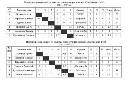 Бланк протокола по волейболу