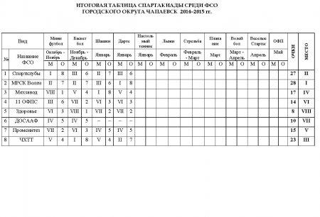 Таблица спартакиада